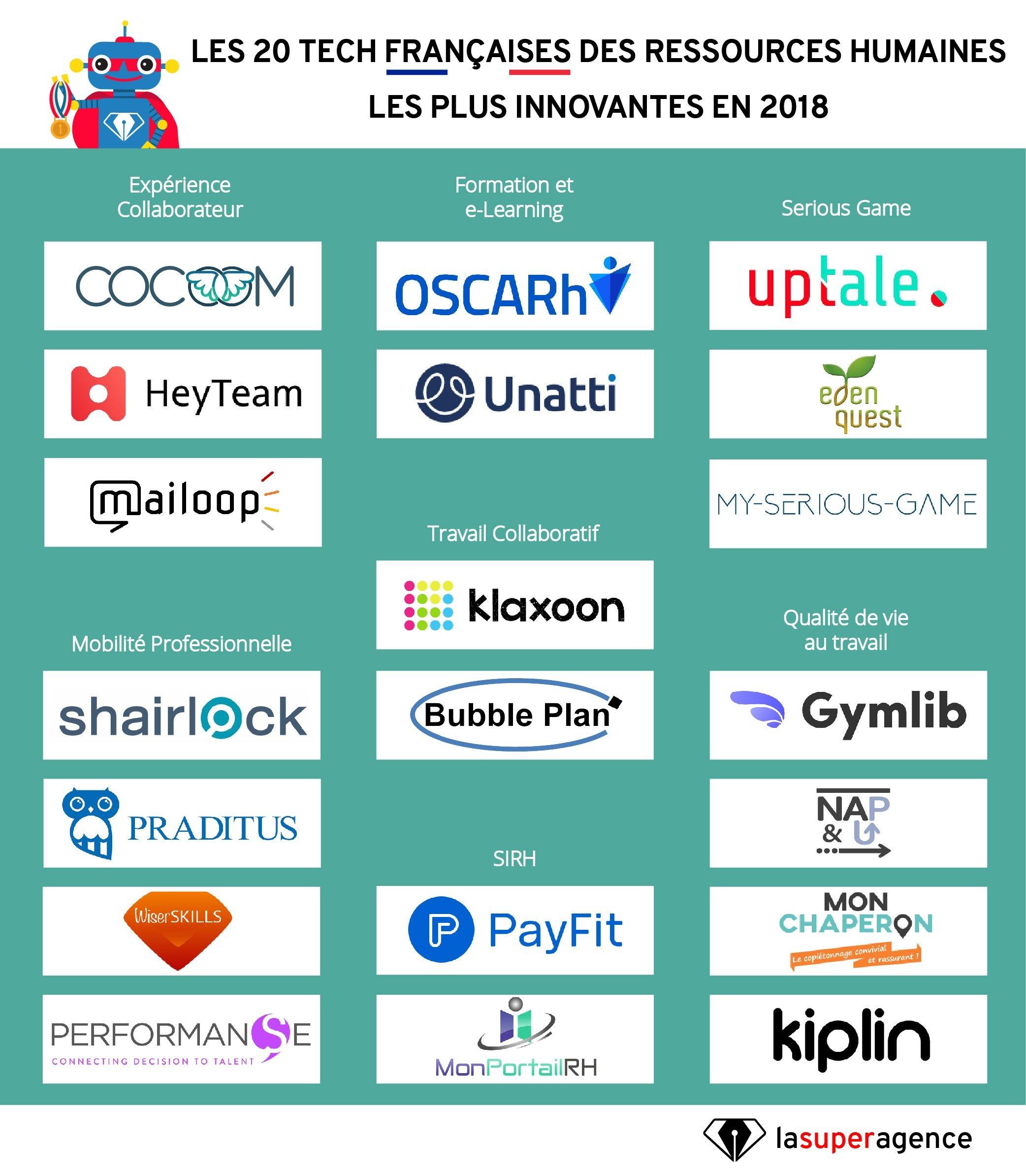 Palmarès 2018 : les tech RH françaises les plus innovantes