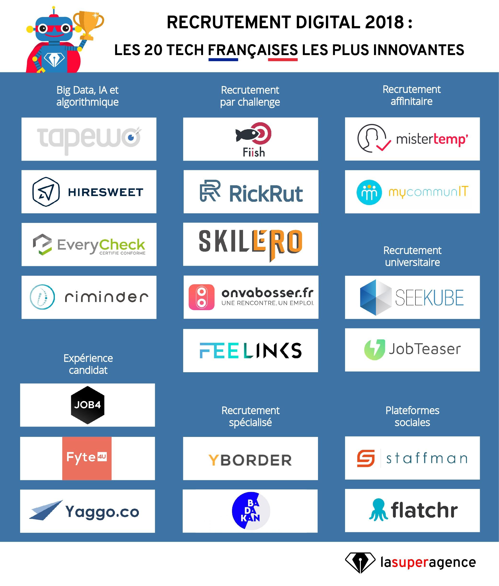 Recrutement digital 2018 : les 20 tech françaises les plus innovantes