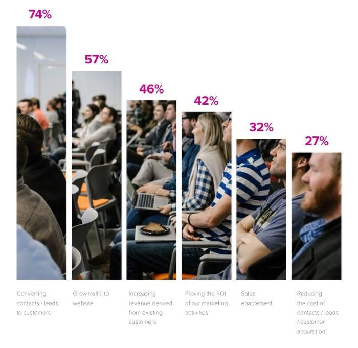 En 2016, la principale préoccupation des marketers (74%) est de convertir les visiteurs