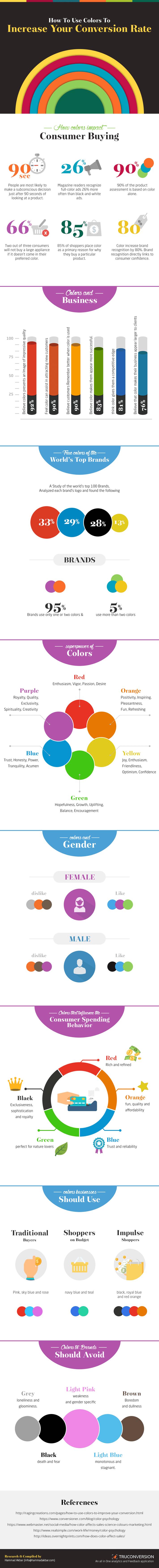 Comment les couleurs influent-elle sur le taux de conversion ?
