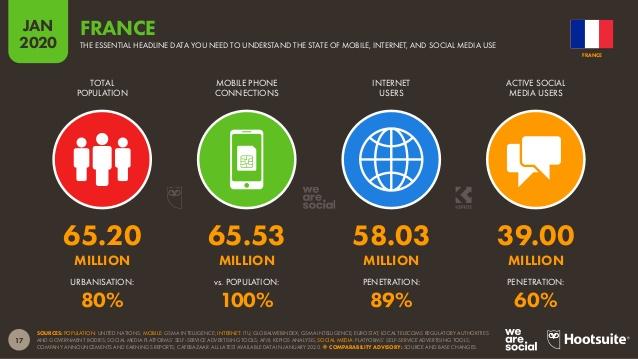 Une étude sur les usages de technologies liées au digital