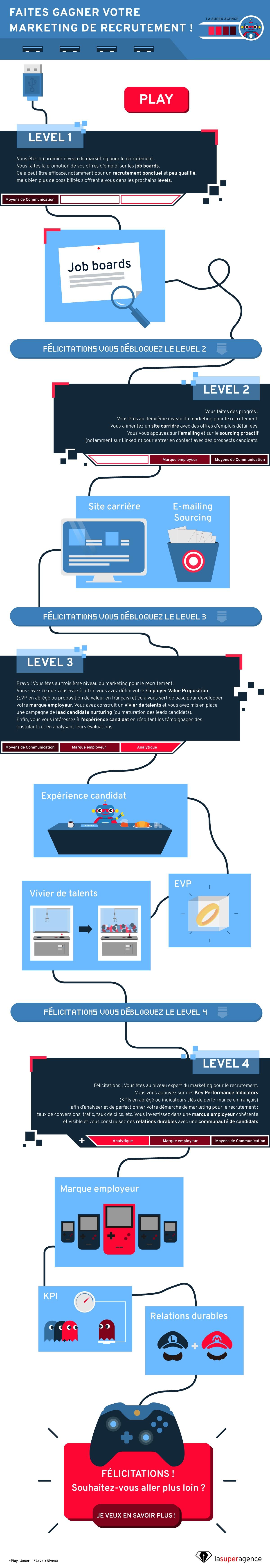 Stratégie de marketing de recrutement : Job Boards, marque employeur, expérience candidat, analytique. Quel est votre niveau ?