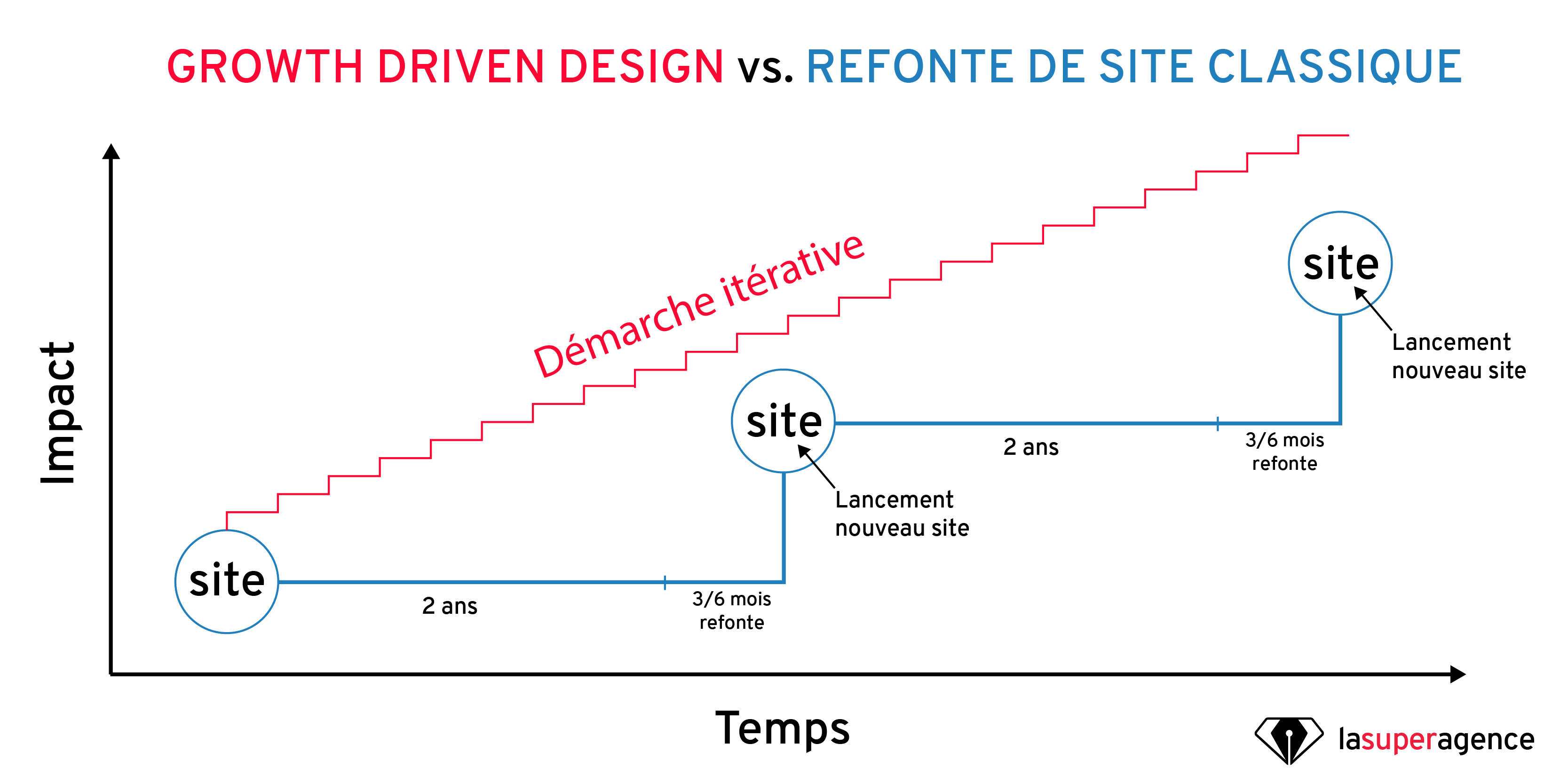Growth Driven Design vs refonte de site classique