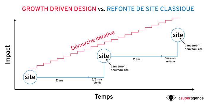 Growth Driven Design vs refonte de site classique