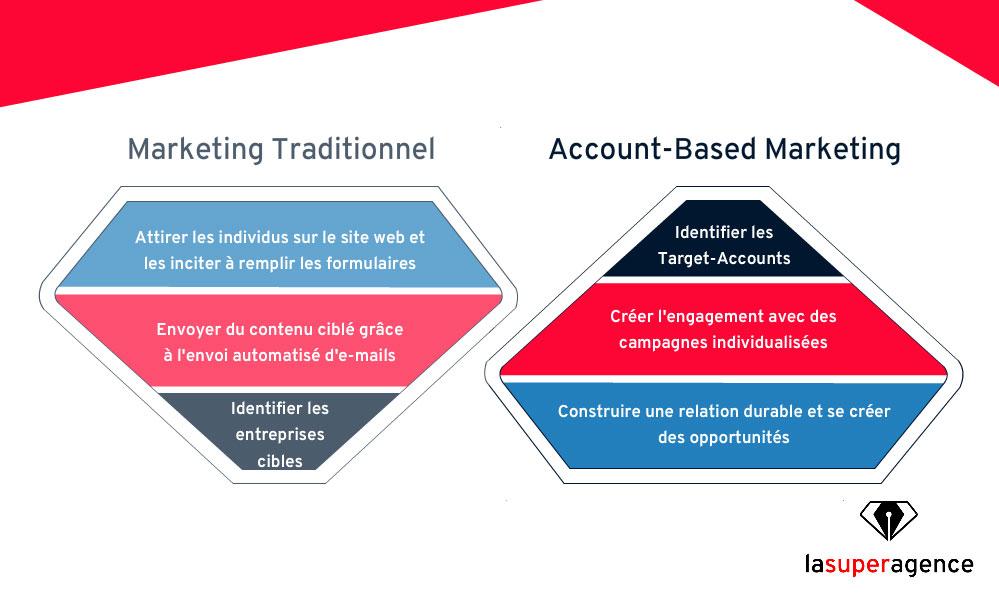 Une stratégie d'Account-Based Marketing peut se traduire par l'inversion de l'entonnoir de conversion