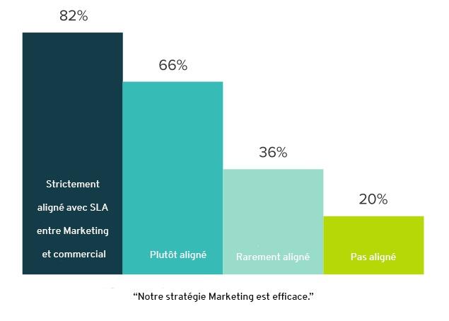 L'alignement Sales et Marketing permet d'obtenir une meilleure efficacité