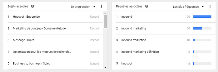Google Trends vous aide à trouver les meilleures tendances de mots-clés