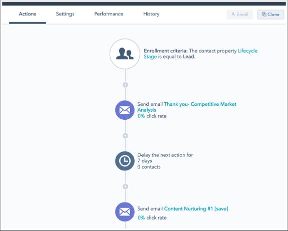 Copie d'écran de l'outil Workflow de la plateforme Hubspot