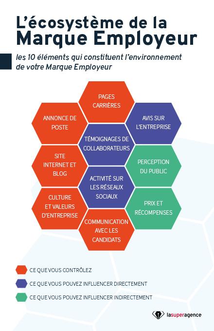 infographie ecosystememarqueemployeur