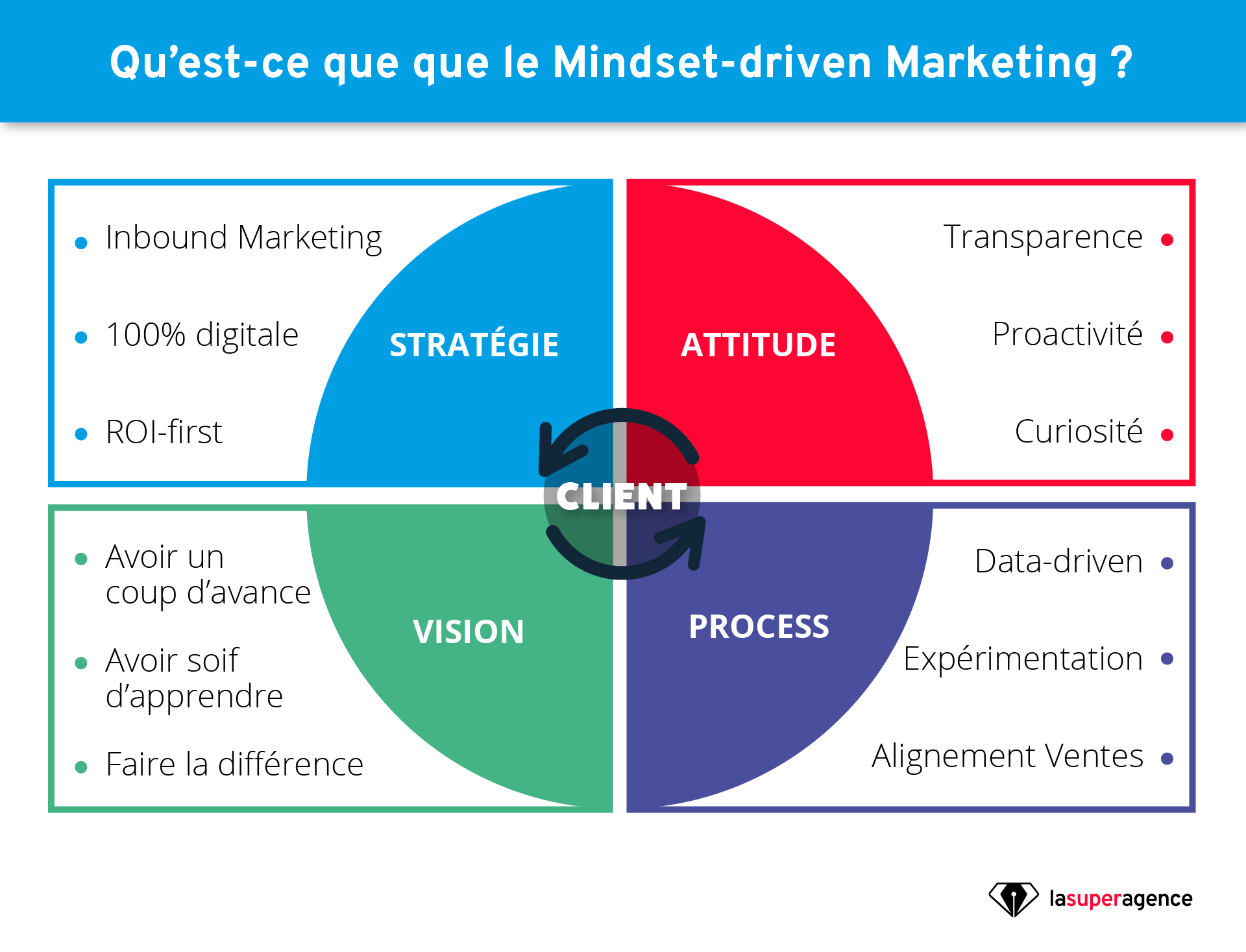 Qu'est-ce que le mindset-driven marketing ?