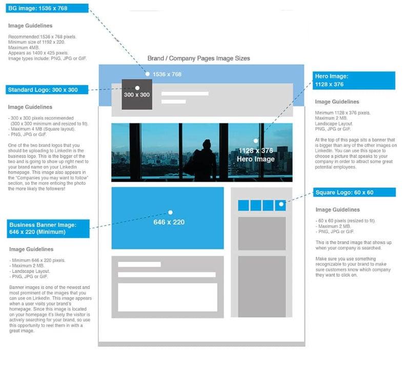 Tailles des images sur LinkedIn