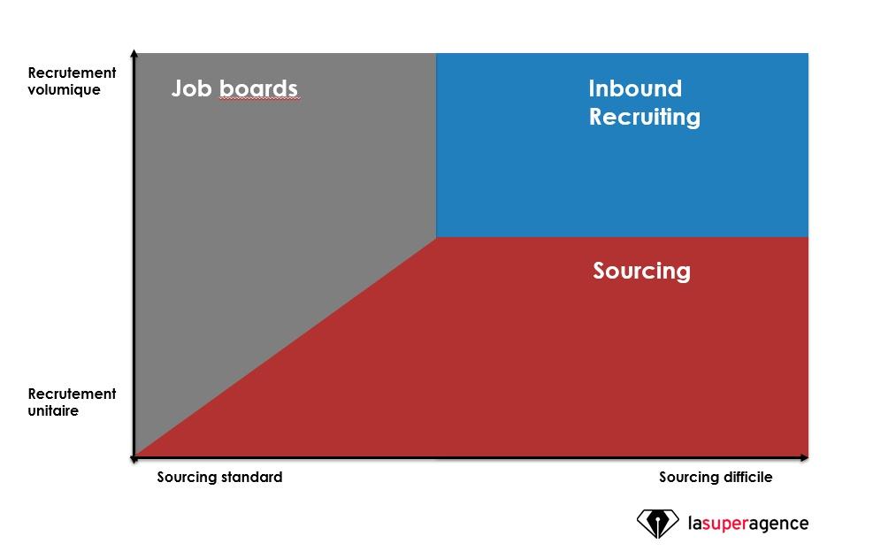 Le positionnement de l'Inbound Recruiting