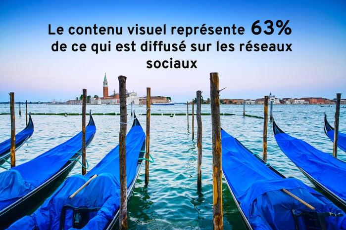 Le format visuel domine sur les réseaux sociaux