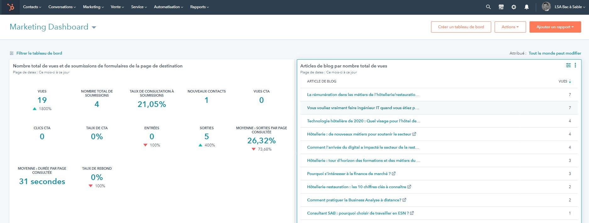 Hubspot vous aide à  générer des Data de recrutement