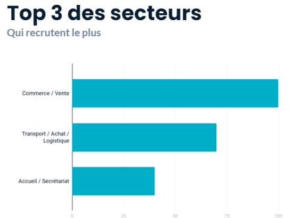 secteur-recrute-2020