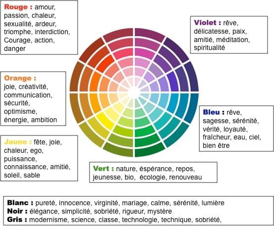 chaque couleur a une connotation spécifique