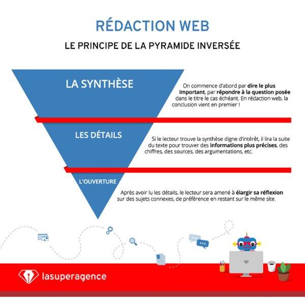 La pyramide inversée de l'écriture web
