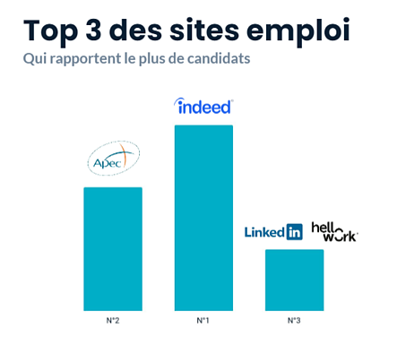 Top 3 des sites qui recrutent