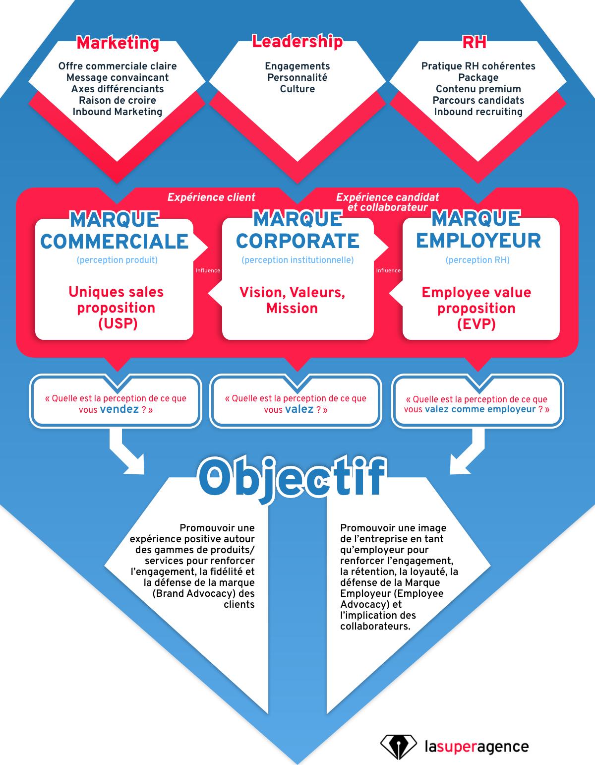Vers la fin de la communication corporate ?