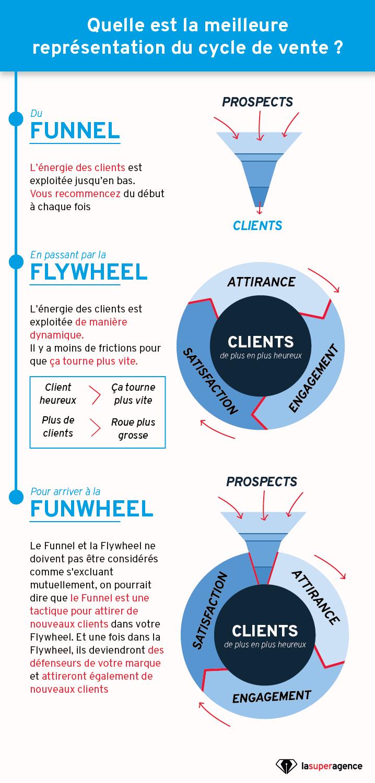 Funnel, Flywheel, Funwheel