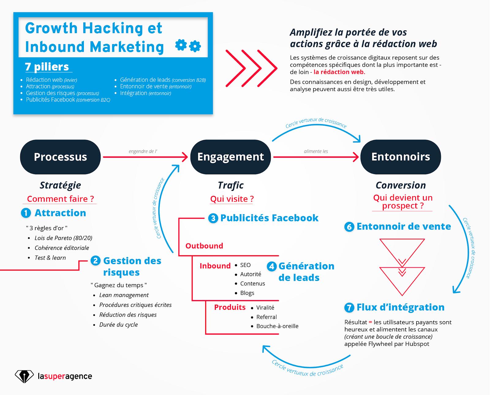 Growth Hacking et Inbound Marketing en un schéma