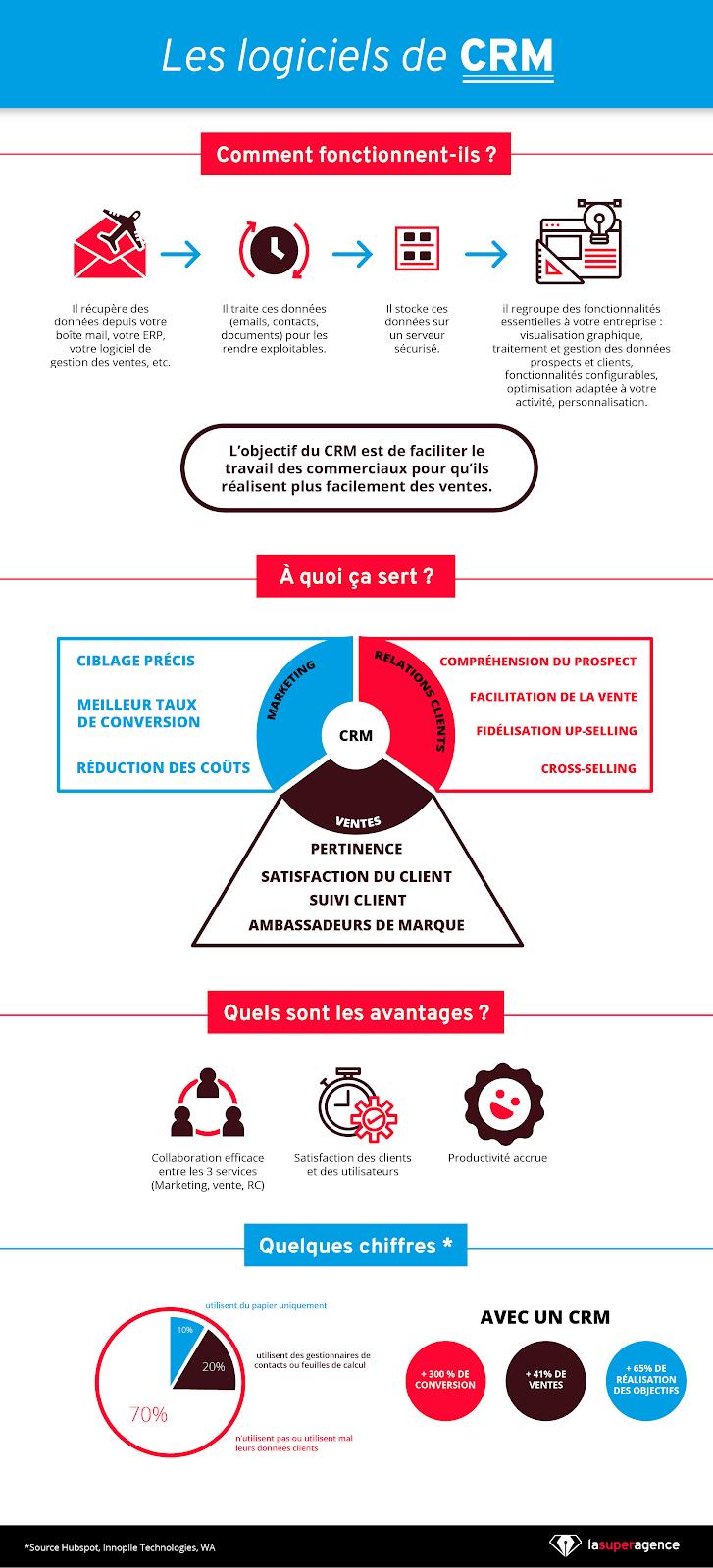 Infographie Customer Relationship Management