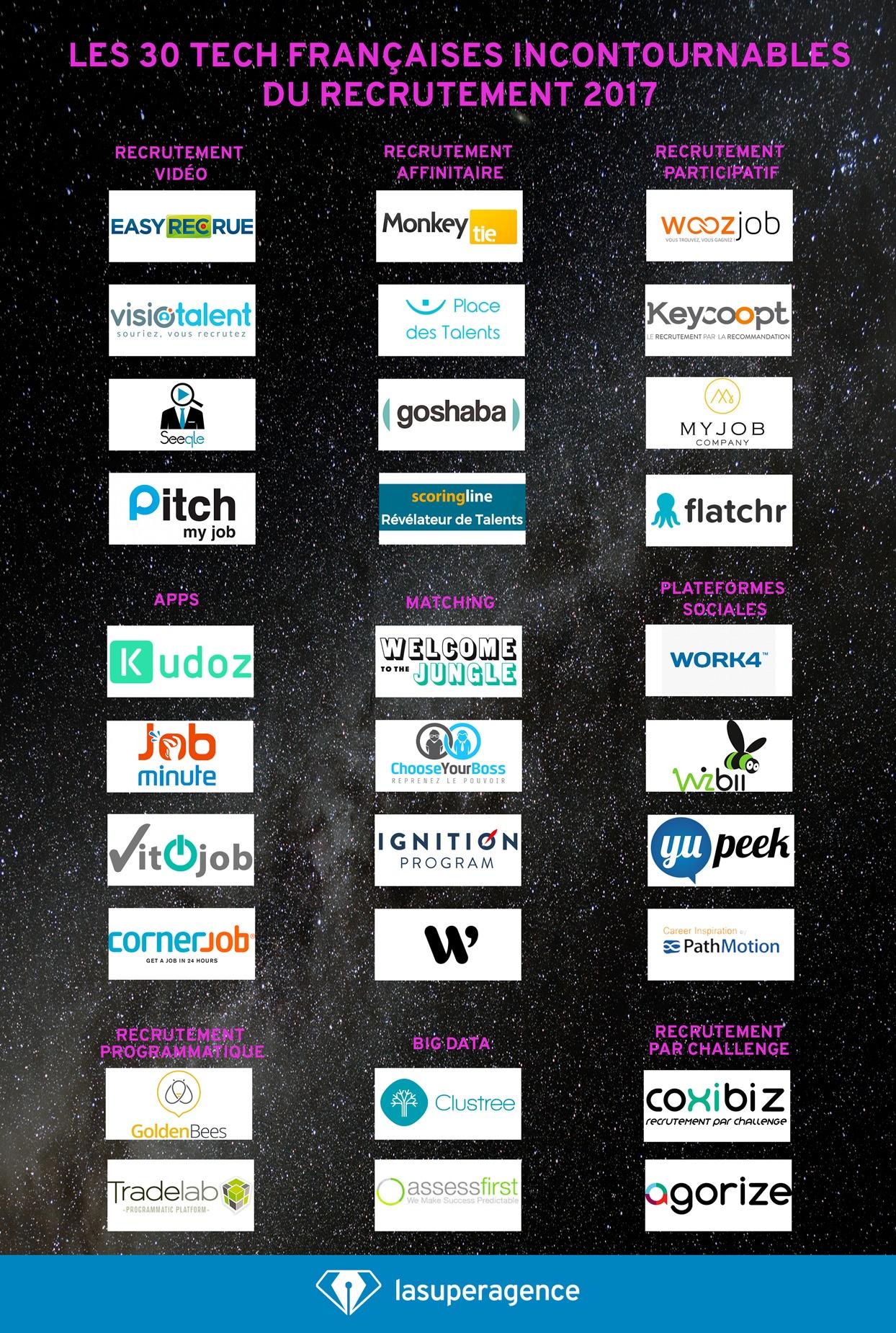 Recrutement digital 2017: Les 30 tech françaises les plus innovantes