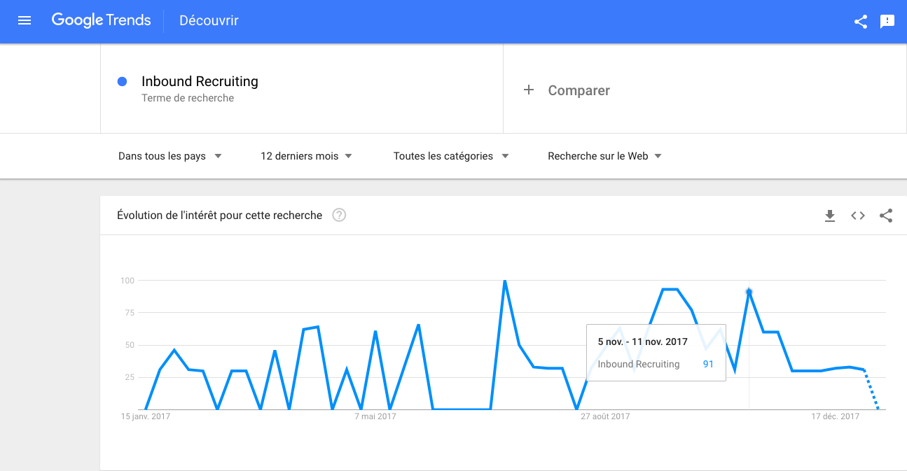Resultats-de-recherche-Google-Trends-pour-Inbound-Recruiting