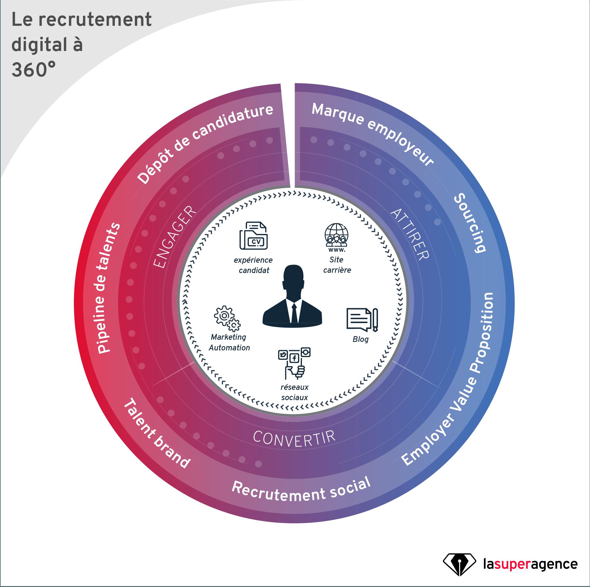 Qu'est-ce que le Marketing de recrutement ?