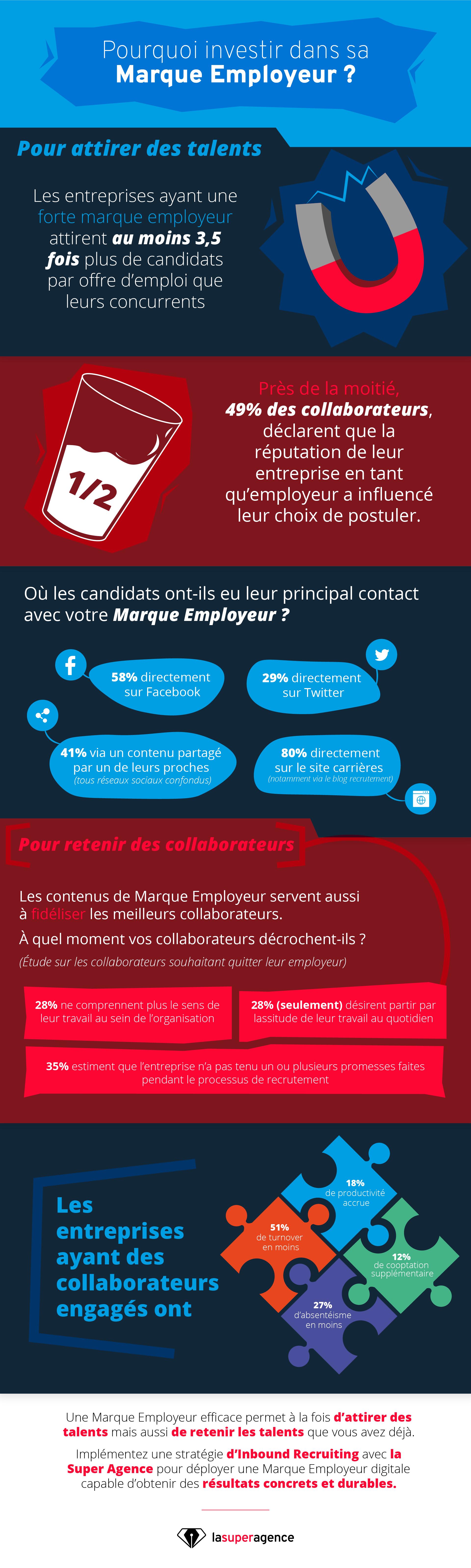 [Infographie] Pourquoi investir dans sa marque employeur